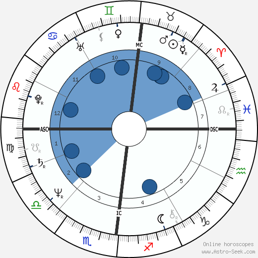 Sylvie Chermet-Carroy wikipedia, horoscope, astrology, instagram