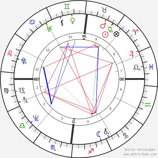 Sylvie Chermet-Carroy день рождения гороскоп, Sylvie Chermet-Carroy Натальная карта онлайн