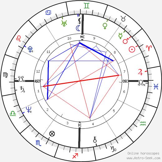 Tracy Gary astro natal birth chart, Tracy Gary horoscope, astrology