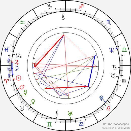 Ubolratana Rajakanya Sirivadhana Phannavadi birth chart, Ubolratana Rajakanya Sirivadhana Phannavadi astro natal horoscope, astrology