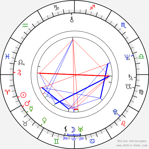 Werner Possardt birth chart, Werner Possardt astro natal horoscope, astrology