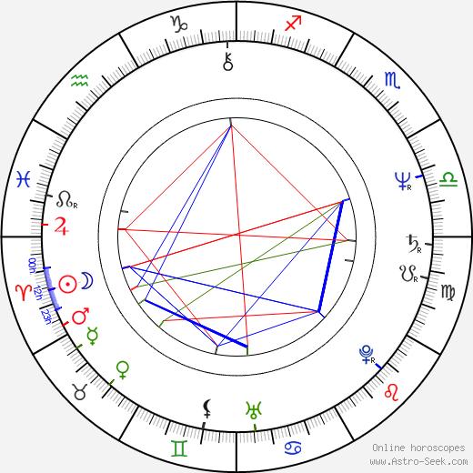 Zuzana Francková astro natal birth chart, Zuzana Francková horoscope, astrology