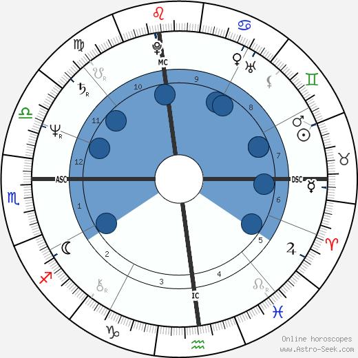 Al Franken wikipedia, horoscope, astrology, instagram