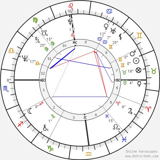Al Franken tema natale, biography, Biografia da Wikipedia 2019, 2020