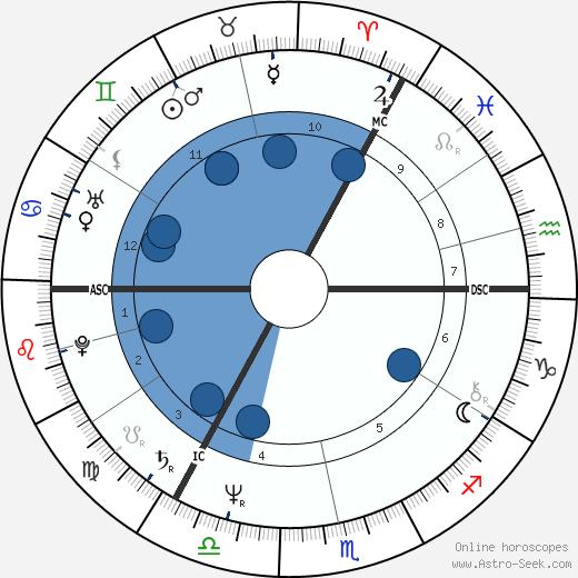 Anatoly Karpov wikipedia, horoscope, astrology, instagram