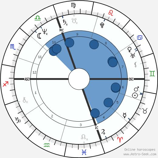 Antonello Cuzzaniti wikipedia, horoscope, astrology, instagram