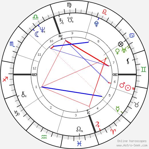 Antonello Cuzzaniti tema natale, oroscopo, Antonello Cuzzaniti oroscopi gratuiti, astrologia