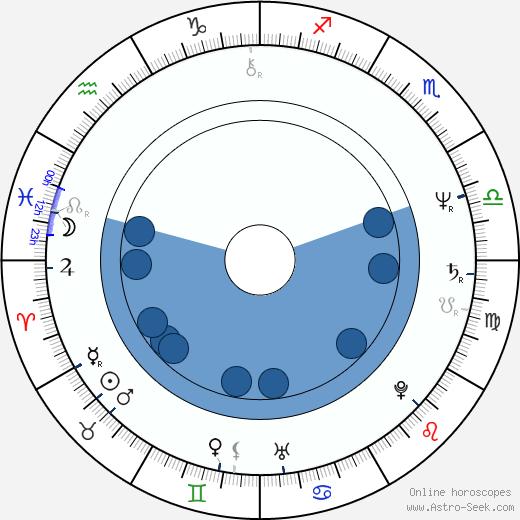 Antony Worrall Thompson wikipedia, horoscope, astrology, instagram