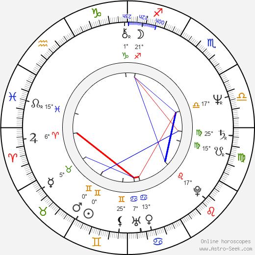Beau Kayser birth chart, biography, wikipedia 2019, 2020