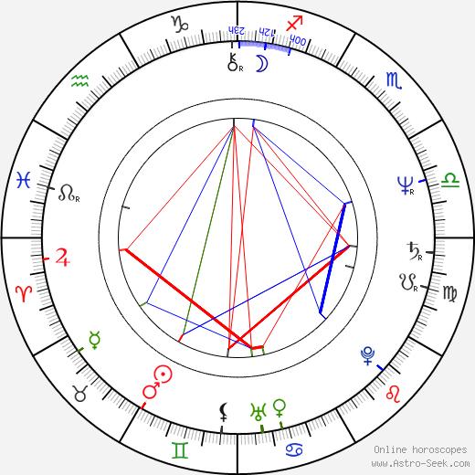 Beau Kayser birth chart, Beau Kayser astro natal horoscope, astrology