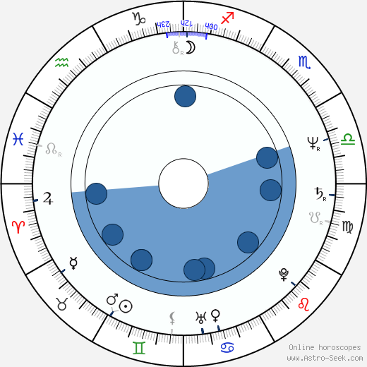 Catherine Birnie wikipedia, horoscope, astrology, instagram
