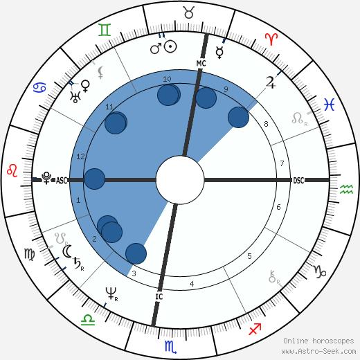 Christian Lacroix wikipedia, horoscope, astrology, instagram