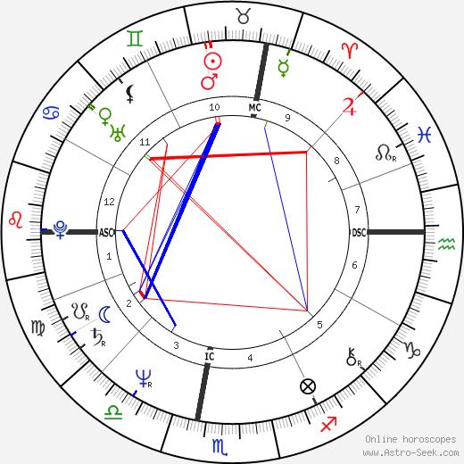 Кристиан Лакруа Christian Lacroix день рождения гороскоп, Christian Lacroix Натальная карта онлайн