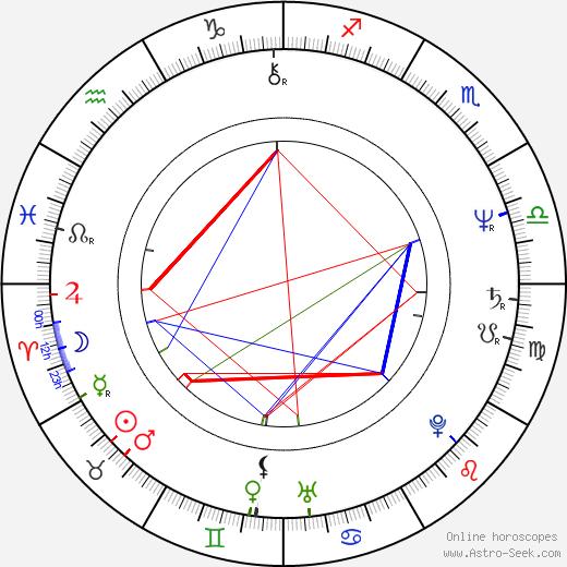 Christopher Cross birth chart, Christopher Cross astro natal horoscope, astrology