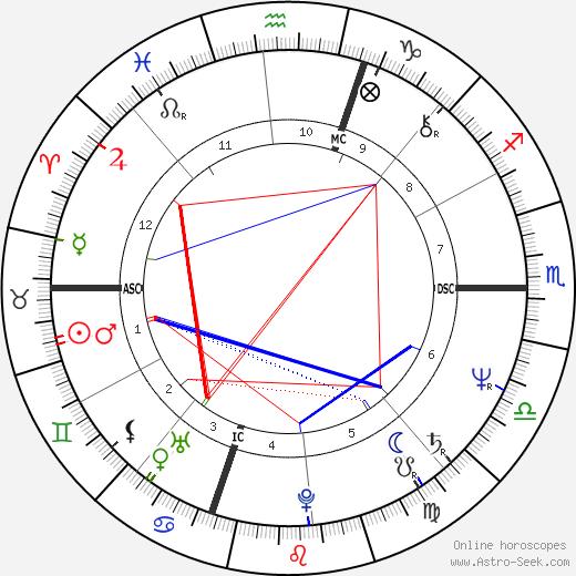 Claudio Baglioni tema natale, oroscopo, Claudio Baglioni oroscopi gratuiti, astrologia