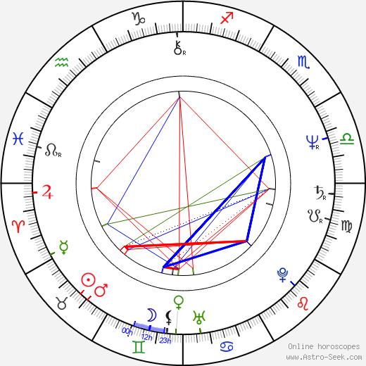 Cooper Huckabee день рождения гороскоп, Cooper Huckabee Натальная карта онлайн
