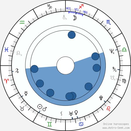Du-shim Ko wikipedia, horoscope, astrology, instagram
