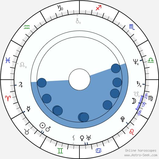 Etela Kucmanová wikipedia, horoscope, astrology, instagram
