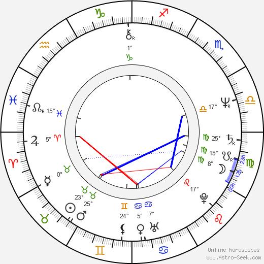 Etela Kucmanová birth chart, biography, wikipedia 2019, 2020