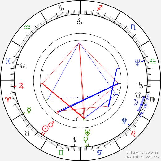 Etela Kucmanová astro natal birth chart, Etela Kucmanová horoscope, astrology