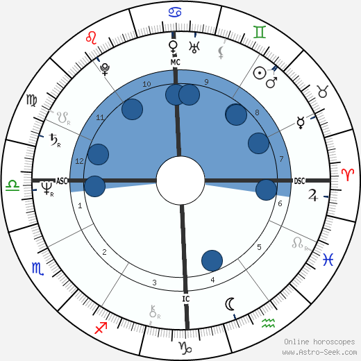 François Bayrou wikipedia, horoscope, astrology, instagram