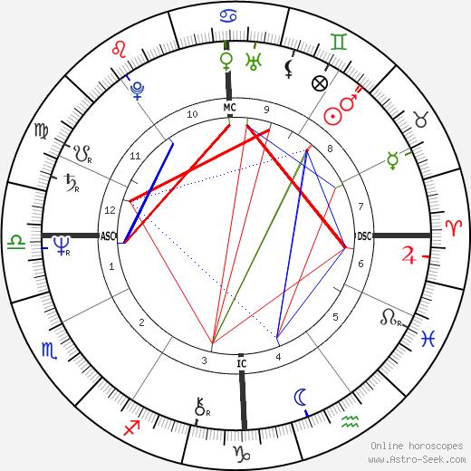 Франсуа Байру François Bayrou день рождения гороскоп, François Bayrou Натальная карта онлайн
