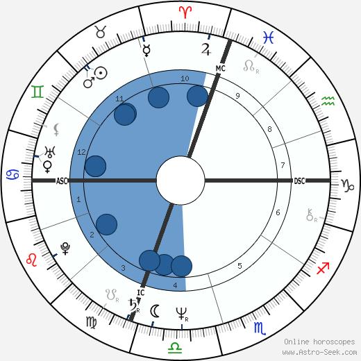 Gary Christen wikipedia, horoscope, astrology, instagram