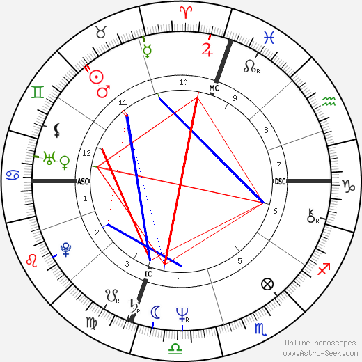 Gary Christen tema natale, oroscopo, Gary Christen oroscopi gratuiti, astrologia