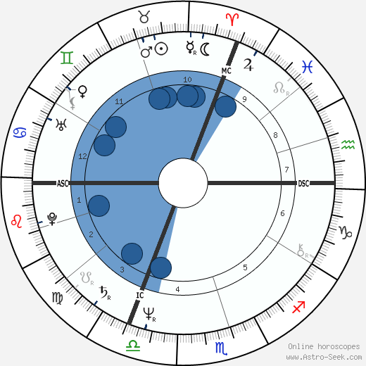 Gérard Jugnot wikipedia, horoscope, astrology, instagram