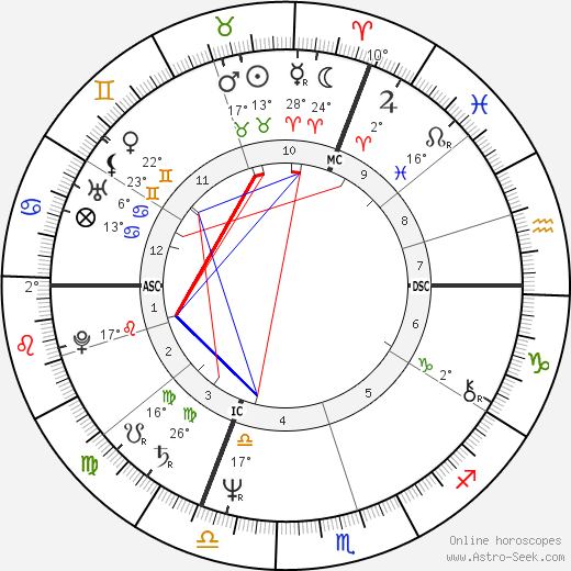 Gérard Jugnot birth chart, biography, wikipedia 2019, 2020