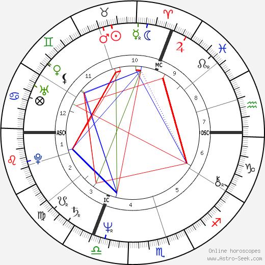 Gérard Jugnot astro natal birth chart, Gérard Jugnot horoscope, astrology