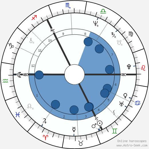 Ilona Christen wikipedia, horoscope, astrology, instagram