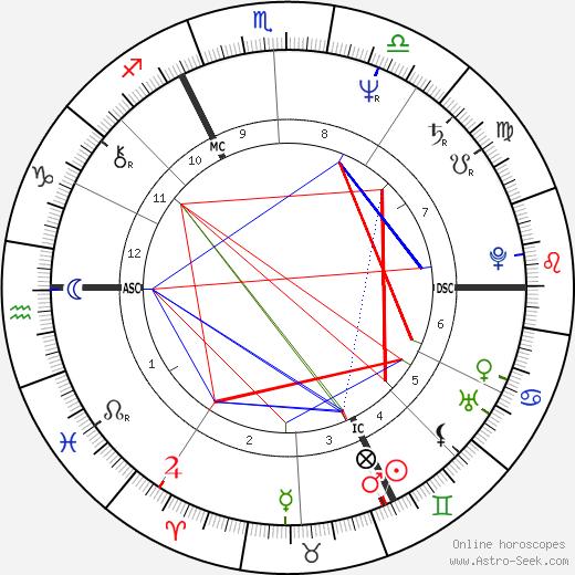 Ilona Christen tema natale, oroscopo, Ilona Christen oroscopi gratuiti, astrologia