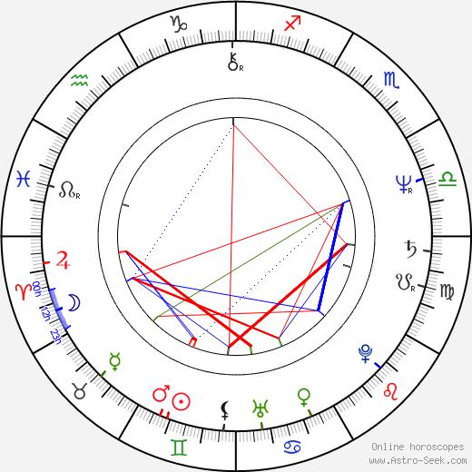 Jack Gilpin день рождения гороскоп, Jack Gilpin Натальная карта онлайн