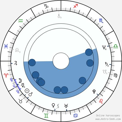 Jackie Jackson wikipedia, horoscope, astrology, instagram