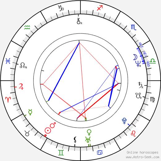 James Stephens birth chart, James Stephens astro natal horoscope, astrology