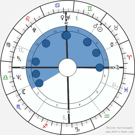 Jean-Marc Deperrois wikipedia, horoscope, astrology, instagram
