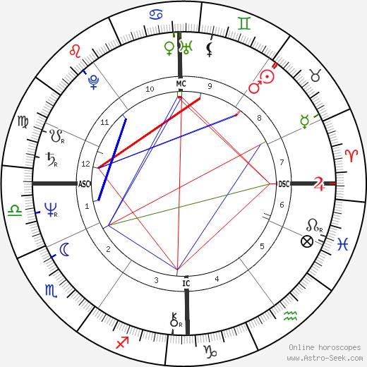 Jean-Marc Deperrois день рождения гороскоп, Jean-Marc Deperrois Натальная карта онлайн