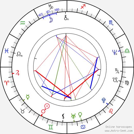 Jean-Pierre Bacri birth chart, Jean-Pierre Bacri astro natal horoscope, astrology