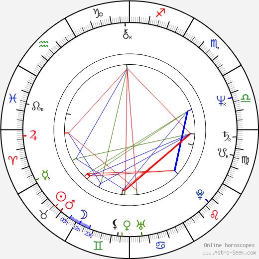 John Fleck astro natal birth chart, John Fleck horoscope, astrology
