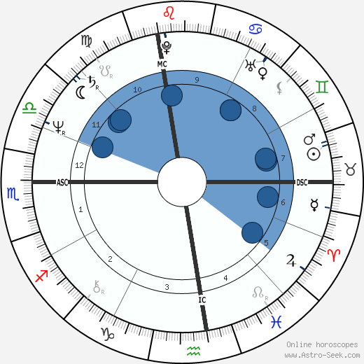 Jonathan Richman wikipedia, horoscope, astrology, instagram