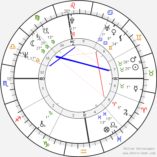 Jonathan Richman birth chart, biography, wikipedia 2017, 2018