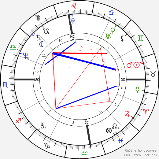 Jonathan Richman astro natal birth chart, Jonathan Richman horoscope, astrology