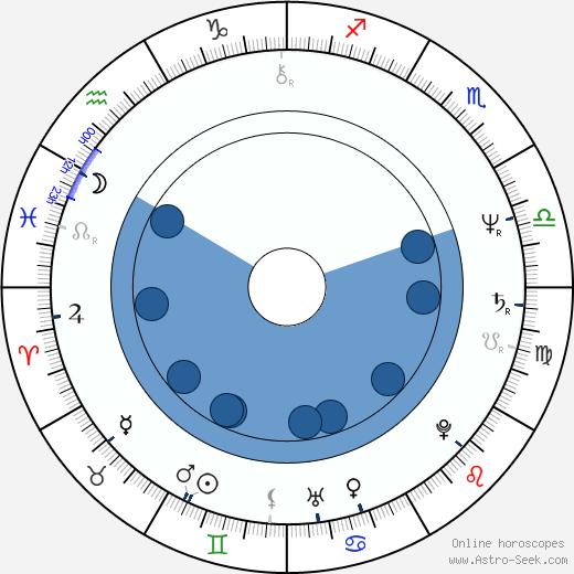 Ken Nicol wikipedia, horoscope, astrology, instagram