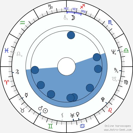 Kenneth A. Bianchi wikipedia, horoscope, astrology, instagram