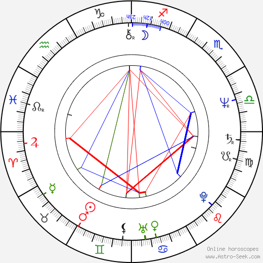 Kenneth A. Bianchi astro natal birth chart, Kenneth A. Bianchi horoscope, astrology