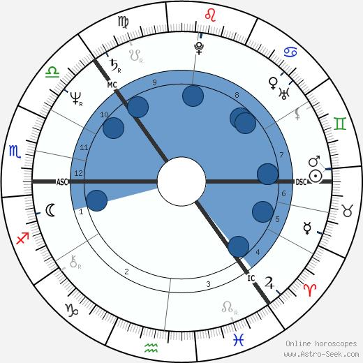 Leif Färding wikipedia, horoscope, astrology, instagram