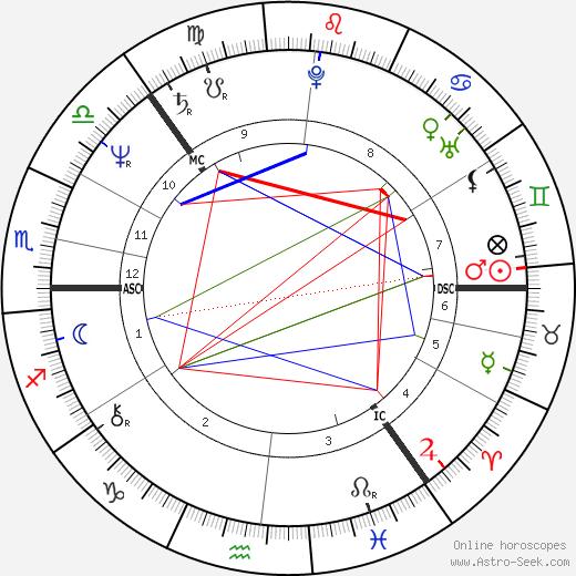 Leif Färding tema natale, oroscopo, Leif Färding oroscopi gratuiti, astrologia