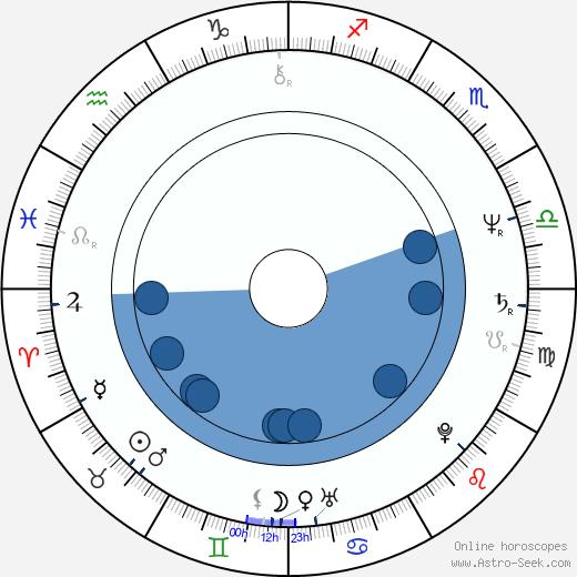Lloyd Batts wikipedia, horoscope, astrology, instagram