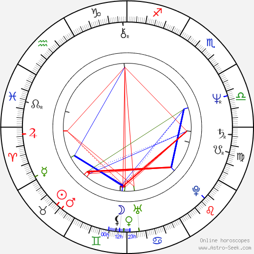 Lloyd Batts birth chart, Lloyd Batts astro natal horoscope, astrology